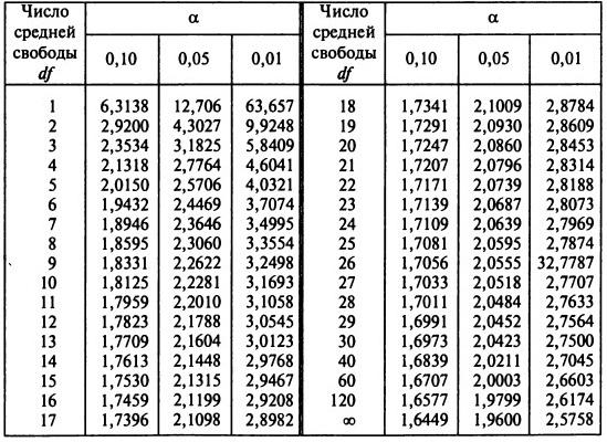 таблица параметров стьюдента
